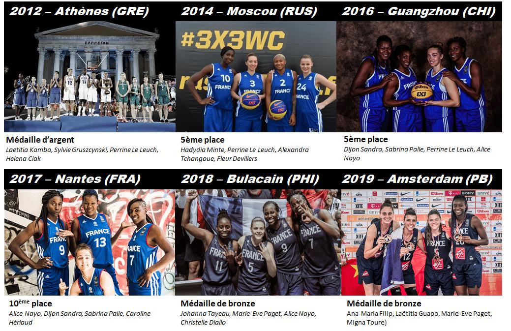 palmares de l equipe de france de basket 3x3 feminine de 2012 à 2019