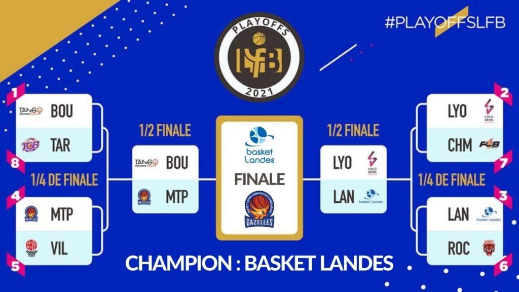 playoffs lfb 2020-2021