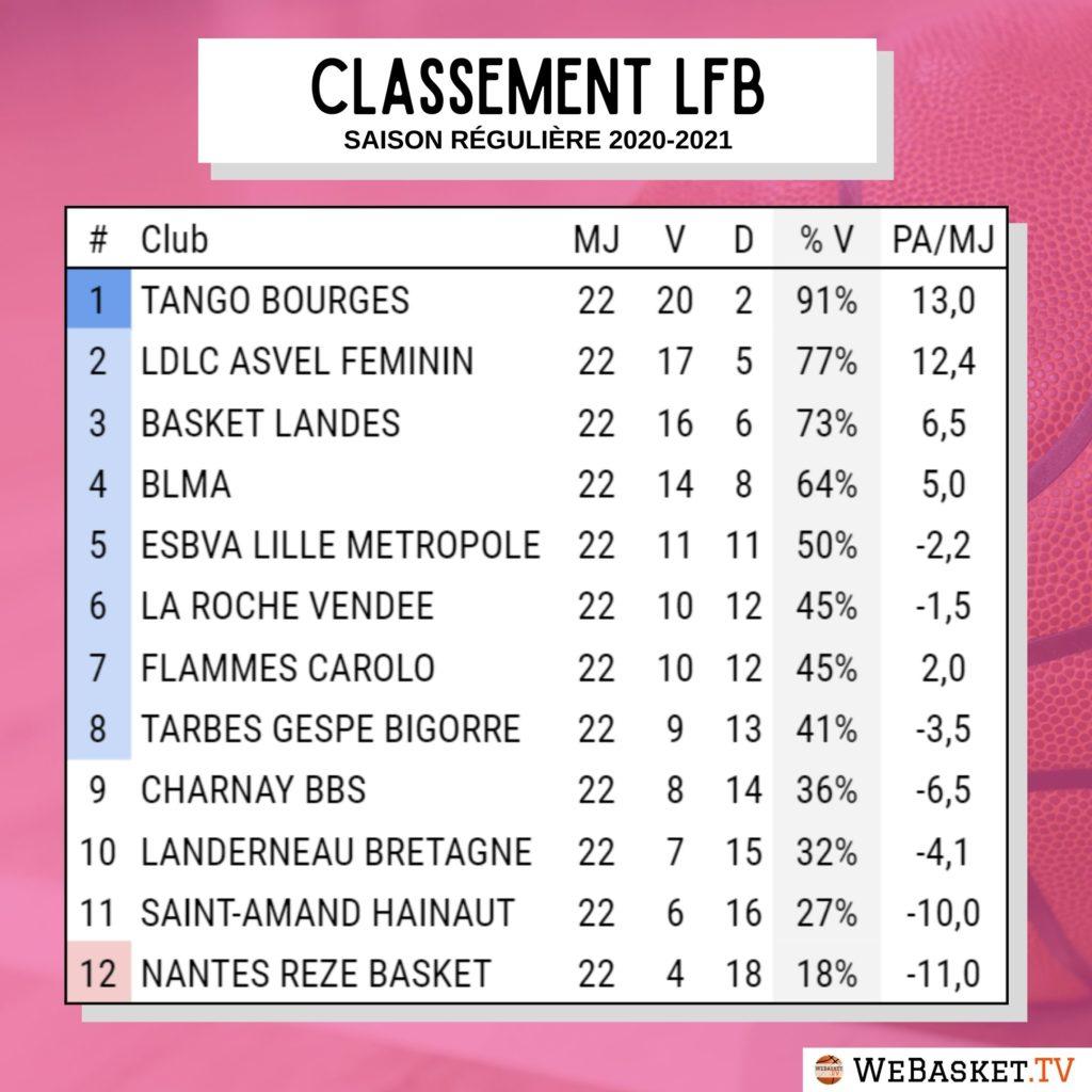 classement lfb ligue feminine de basket par pourcentage de victoires